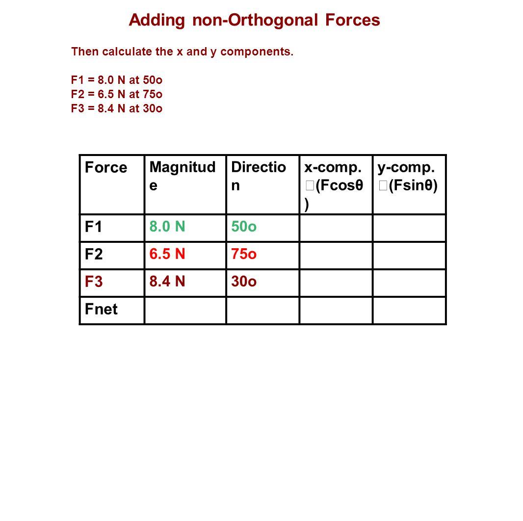 Adding non-Orthogonal Forces Then calculate the x and y components. F1 = 8.0 N at 50o F2 = 6.5 N at 75o F3 = 8.4 N at 30o Force Magnitud e Directio n