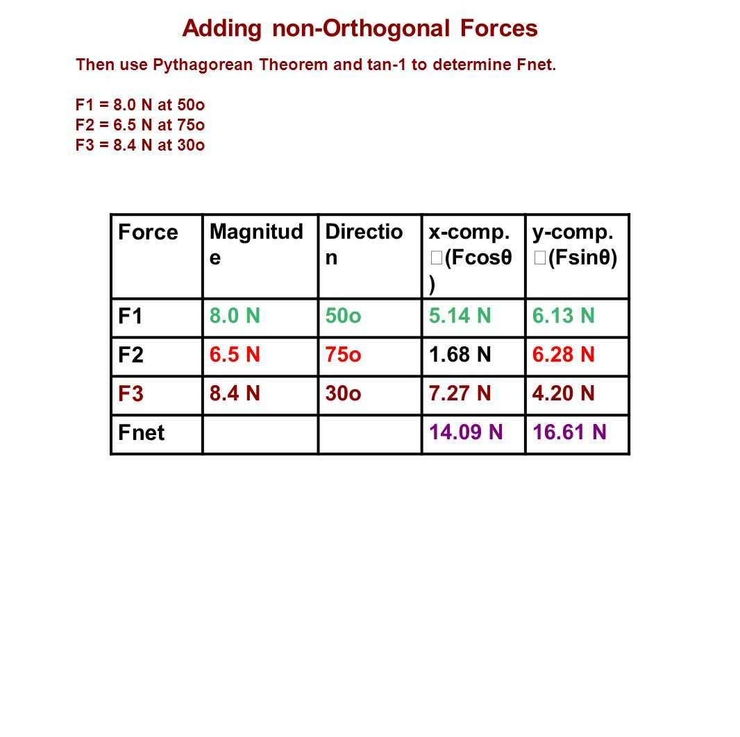 Adding non-Orthogonal Forces Then use Pythagorean Theorem and tan-1 to determine Fnet. F1 = 8.0 N at 50o F2 = 6.5 N at 75o F3 = 8.4 N at 30o Force Mag