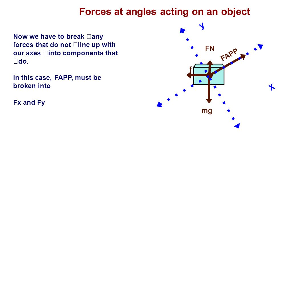 Forces at angles acting on an object FN mg FAPP f Now we have to break any forces that do not line up with our axes into components that do. In this c