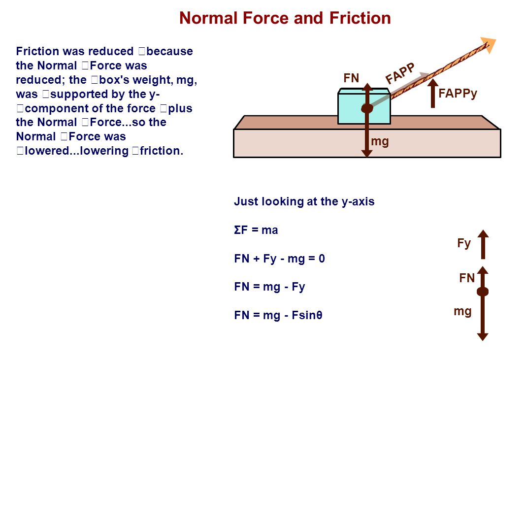 Normal Force and Friction Friction was reduced because the Normal Force was reduced; the box's weight, mg, was supported by the y- component of the fo
