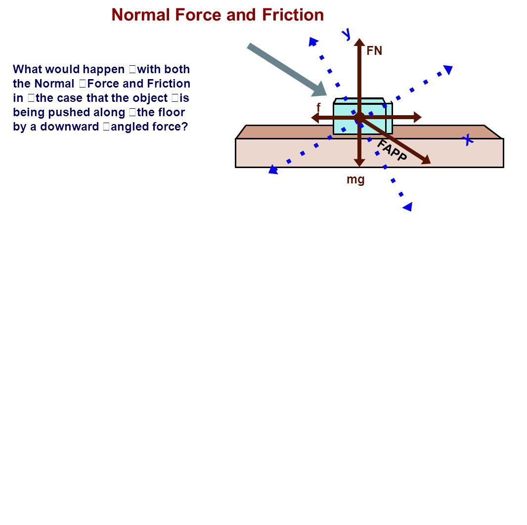 Normal Force and Friction What would happen with both the Normal Force and Friction in the case that the object is being pushed along the floor by a d