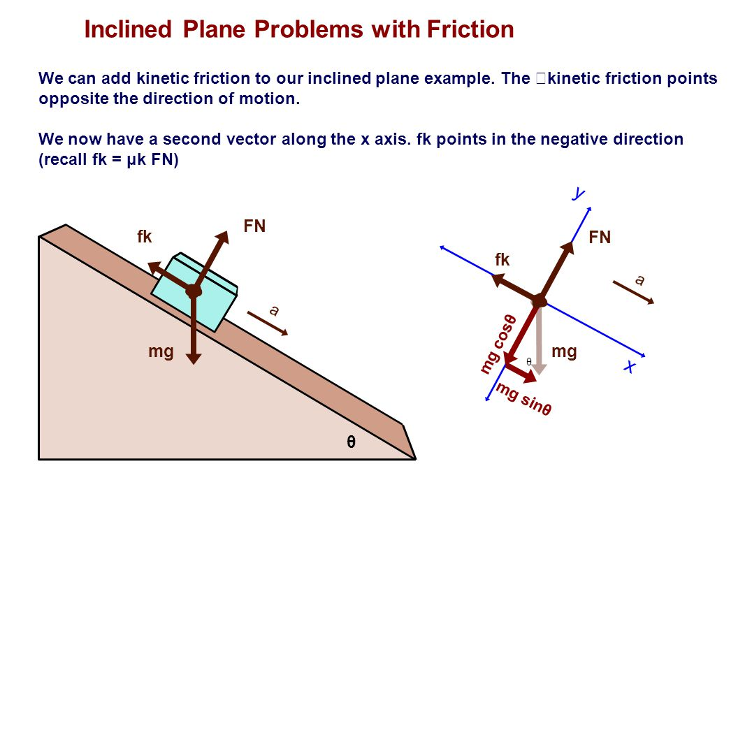 FN mg θ fk a We can add kinetic friction to our inclined plane example. The kinetic friction points opposite the direction of motion. We now have a se