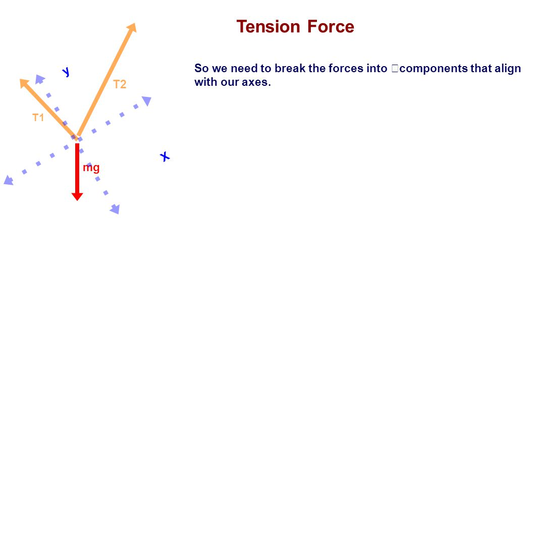 So we need to break the forces into components that align with our axes. Tension Force mg T1 T2 y X