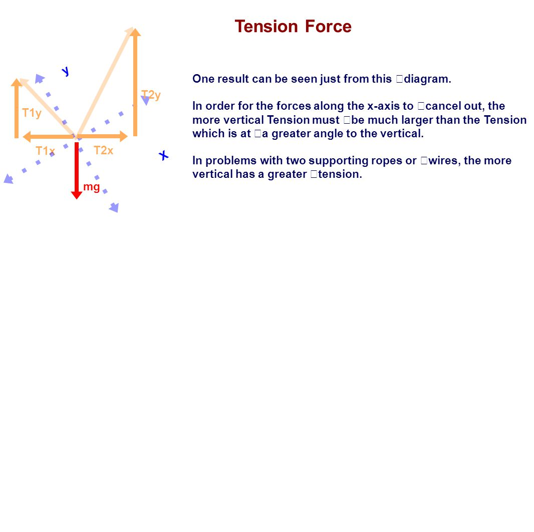 One result can be seen just from this diagram. In order for the forces along the x-axis to cancel out, the more vertical Tension must be much larger t