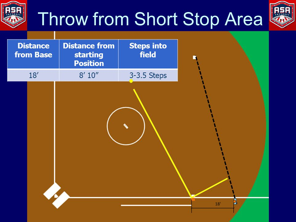 Throw from Short Stop Area Distance from Base Distance from starting Position Steps into field 18'8' 10 3-3.5 Steps