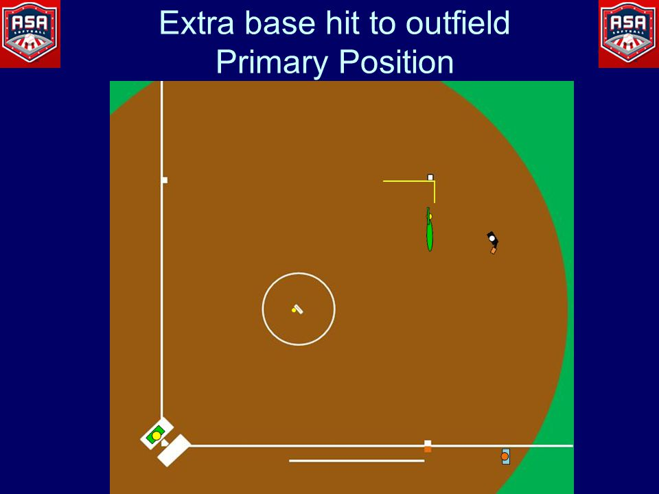 Extra base hit to outfield Primary Position