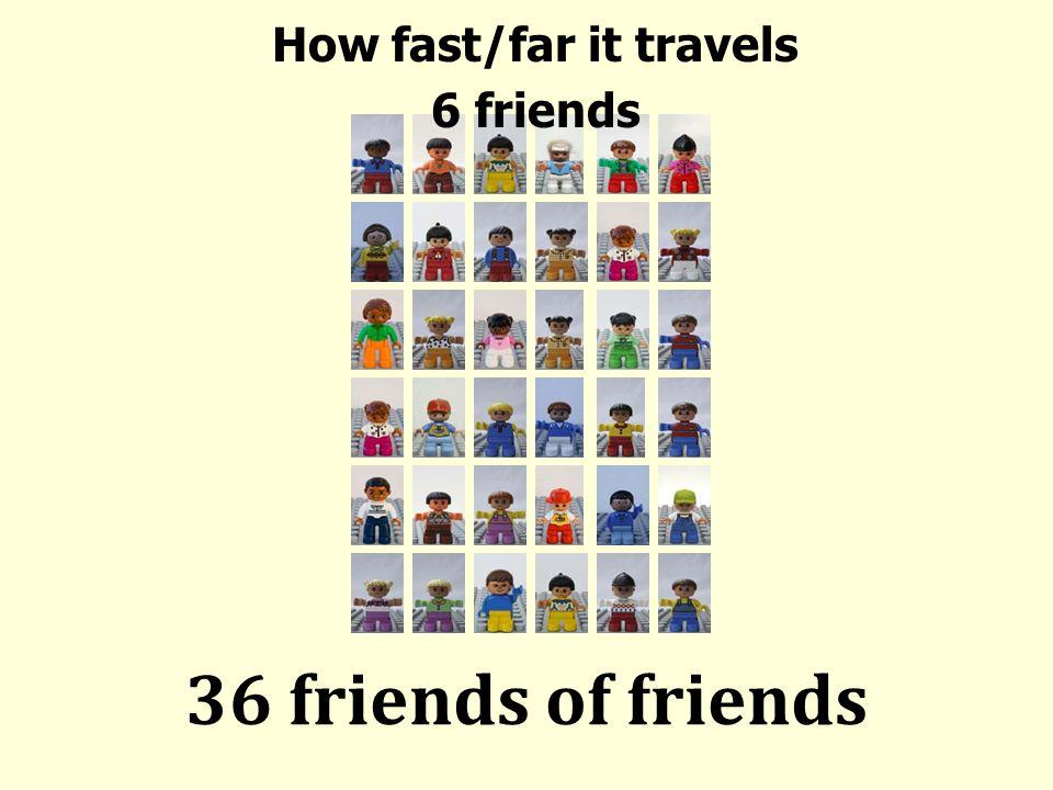 How fast/far it travels 6 friends 36 friends of friends