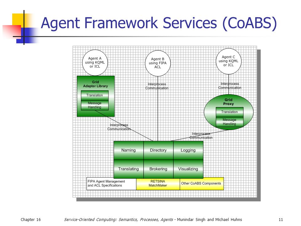 Chapter 1611Service-Oriented Computing: Semantics, Processes, Agents - Munindar Singh and Michael Huhns Agent Framework Services (CoABS)