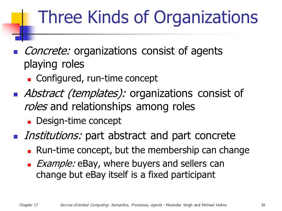 Chapter 1736Service-Oriented Computing: Semantics, Processes, Agents - Munindar Singh and Michael Huhns Three Kinds of Organizations Concrete: organiz