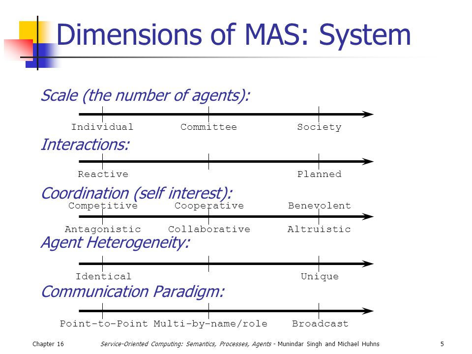 Chapter 165Service-Oriented Computing: Semantics, Processes, Agents - Munindar Singh and Michael Huhns Dimensions of MAS: System Scale (the number of agents): Interactions: Coordination (self interest): Agent Heterogeneity: Communication Paradigm: IndividualCommitteeSociety ReactivePlanned AntagonisticAltruisticCollaborative CompetitiveCooperativeBenevolent IdenticalUnique Point-to-PointMulti-by-name/roleBroadcast