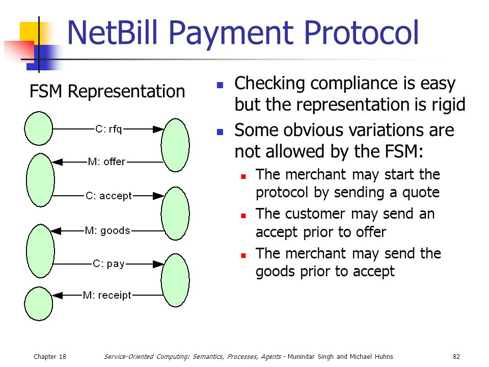 Chapter 1882Service-Oriented Computing: Semantics, Processes, Agents - Munindar Singh and Michael Huhns NetBill Payment Protocol Checking compliance is easy but the representation is rigid Some obvious variations are not allowed by the FSM: The merchant may start the protocol by sending a quote The customer may send an accept prior to offer The merchant may send the goods prior to accept FSM Representation