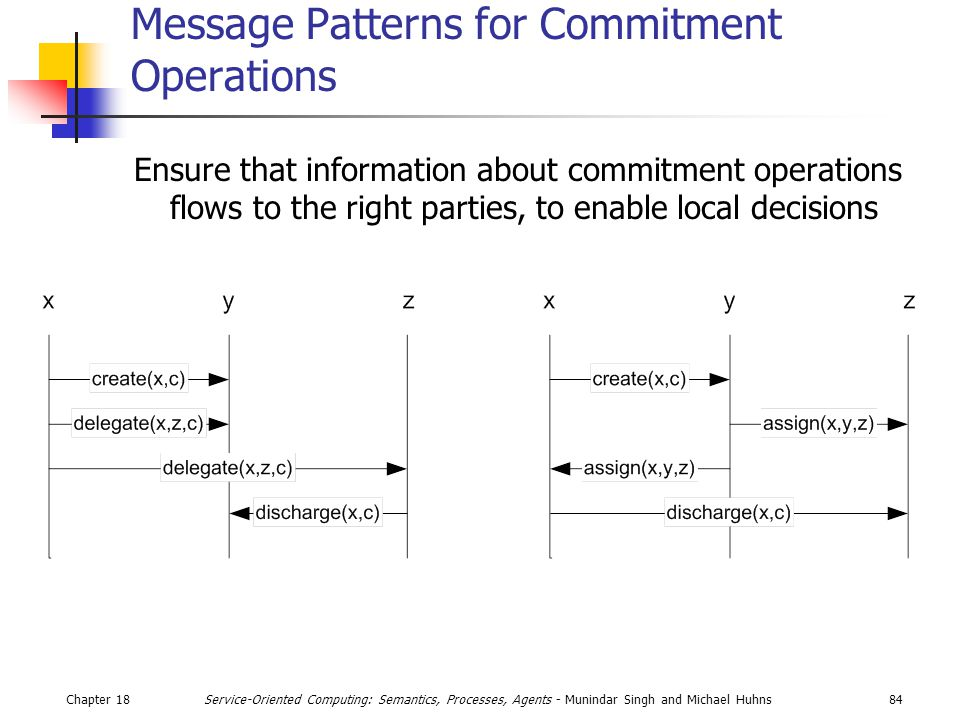 Chapter 1884Service-Oriented Computing: Semantics, Processes, Agents - Munindar Singh and Michael Huhns Message Patterns for Commitment Operations Ensure that information about commitment operations flows to the right parties, to enable local decisions