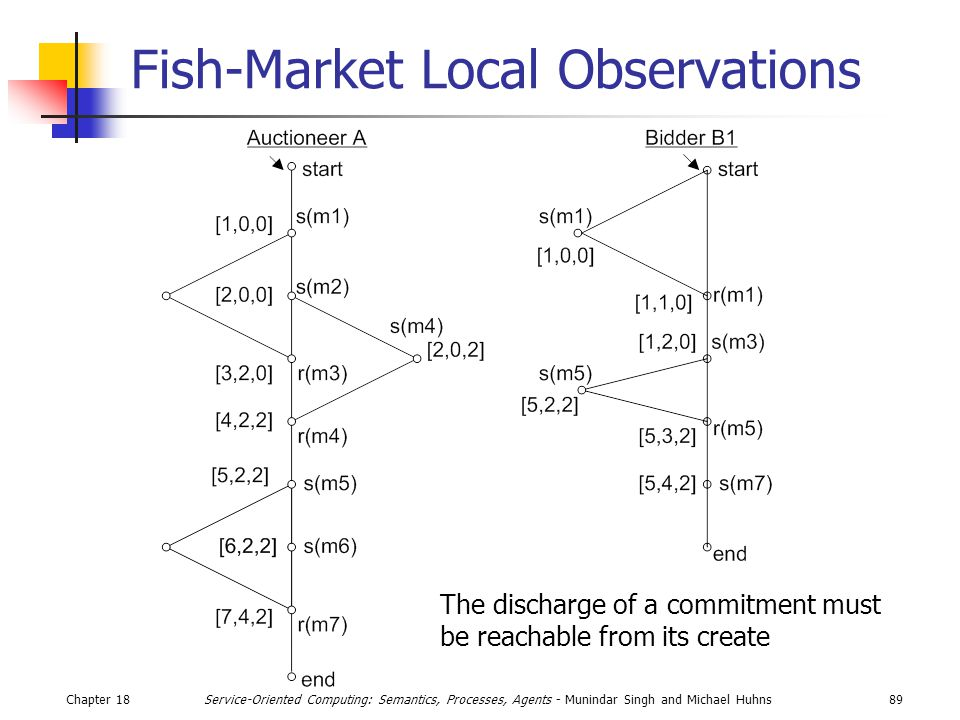 Chapter 1889Service-Oriented Computing: Semantics, Processes, Agents - Munindar Singh and Michael Huhns Fish-Market Local Observations The discharge of a commitment must be reachable from its create