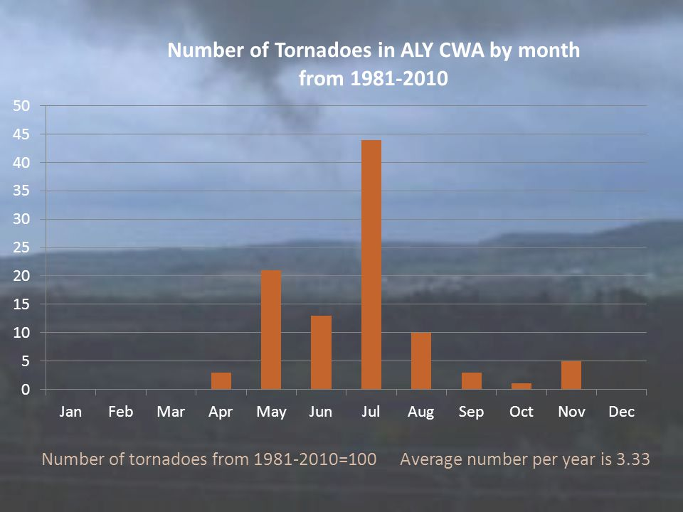 Number of tornadoes from 1981-2010=100 Average number per year is 3.33