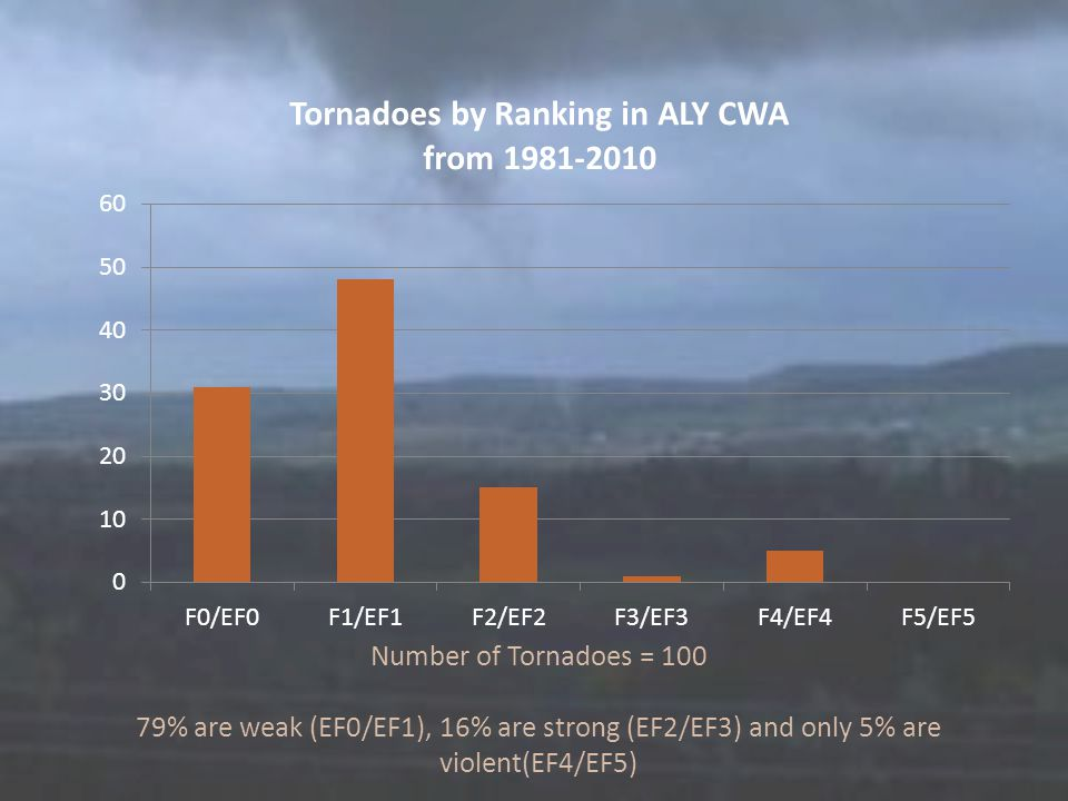 Number of Tornadoes = 100 79% are weak (EF0/EF1), 16% are strong (EF2/EF3) and only 5% are violent(EF4/EF5)