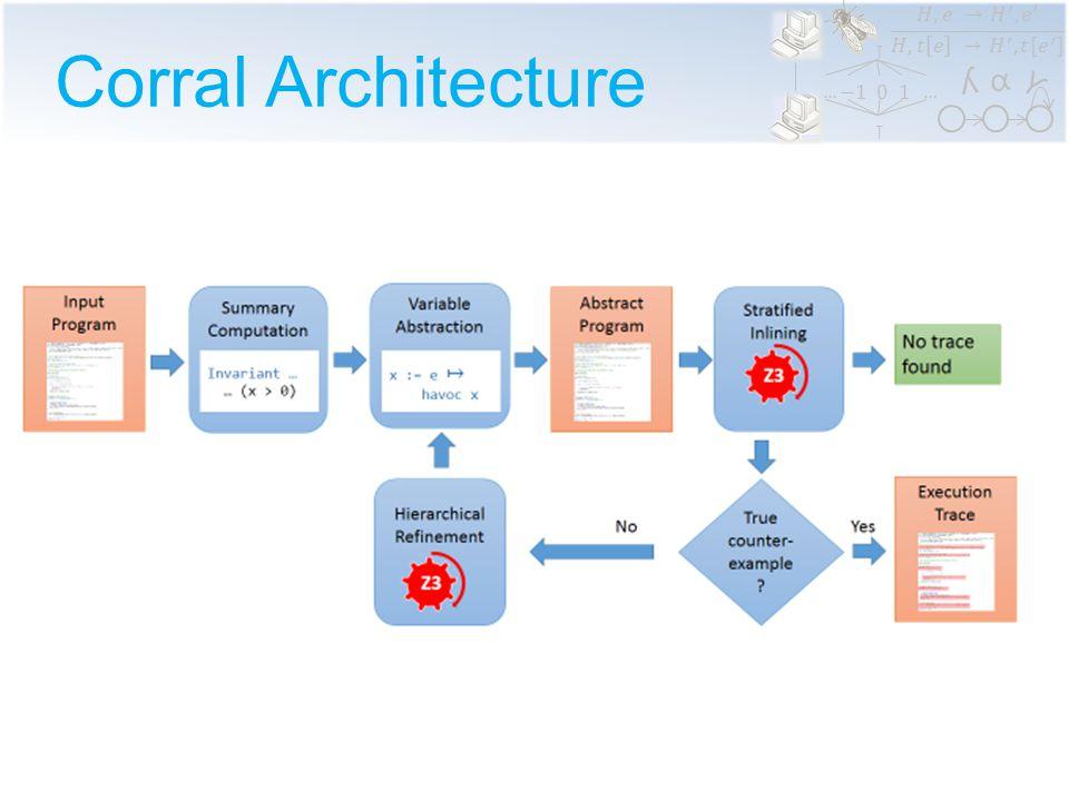 α ϒ ʎ …… Corral Architecture