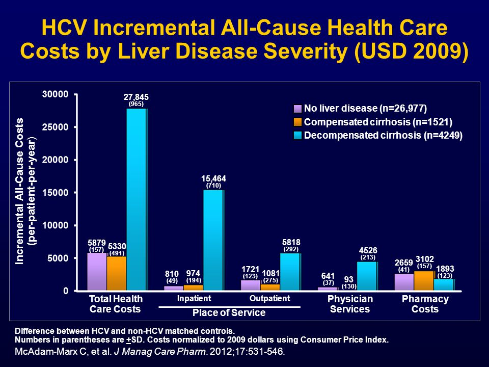 HCV Incremental All-Cause Health Care Costs by Liver Disease Severity (USD 2009) Difference between HCV and non-HCV matched controls.