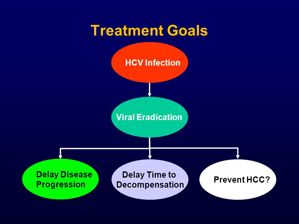 Treatment Goals HCV Infection Viral Eradication Prevent HCC.