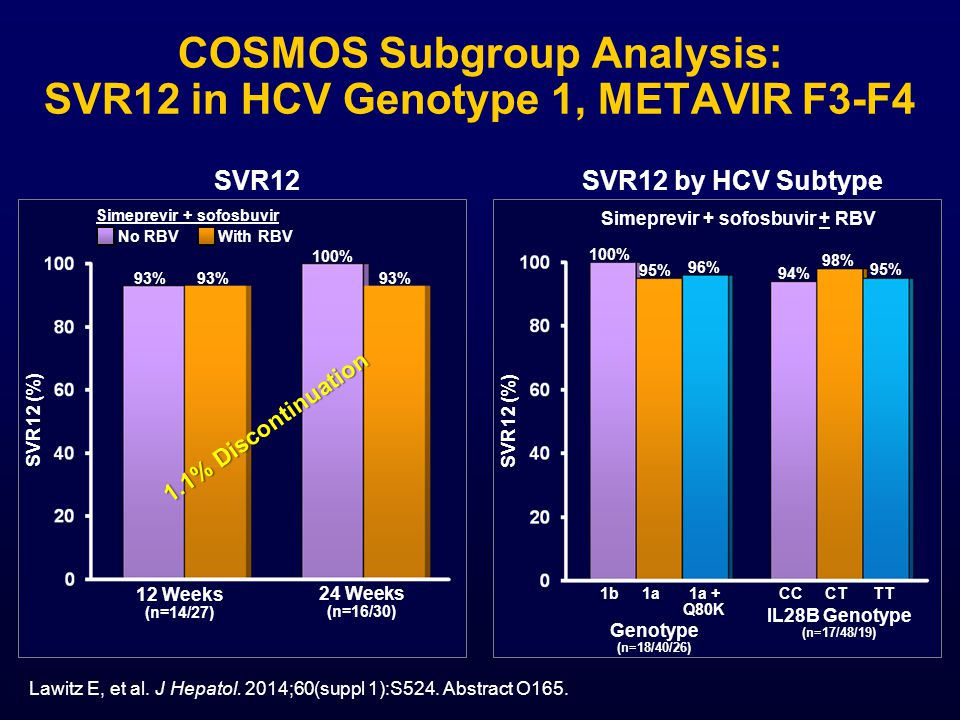 COSMOS Subgroup Analysis: SVR12 in HCV Genotype 1, METAVIR F3-F4 SVR12 (%) SVR12 93% 24 Weeks (n=16/30) 12 Weeks (n=14/27) Simeprevir + sofosbuvir No