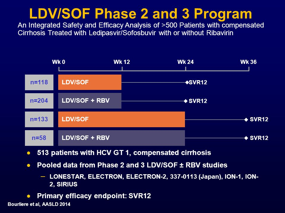 LDV/SOF Phase 2 and 3 Program ●513 patients with HCV GT 1, compensated cirrhosis ●Pooled data from Phase 2 and 3 LDV/SOF ± RBV studies – LONESTAR, ELECTRON, ELECTRON-2, 337-0113 (Japan), ION-1, ION- 2, SIRIUS ●Primary efficacy endpoint: SVR12 Wk 0Wk 12Wk 36Wk 24 SVR12 LDV/SOF SVR12 LDV/SOF + RBV SVR12 LDV/SOF + RBV SVR12 LDV/SOF n=118 n=204 n=133 n=58 Bourliere et al, AASLD 2014 An Integrated Safety and Efficacy Analysis of >500 Patients with compensated Cirrhosis Treated with Ledipasvir/Sofosbuvir with or without Ribavirin