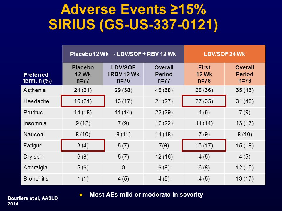 Adverse Events ≥15% SIRIUS (GS-US-337-0121) ●Most AEs mild or moderate in severity Bourliere et al, AASLD 2014