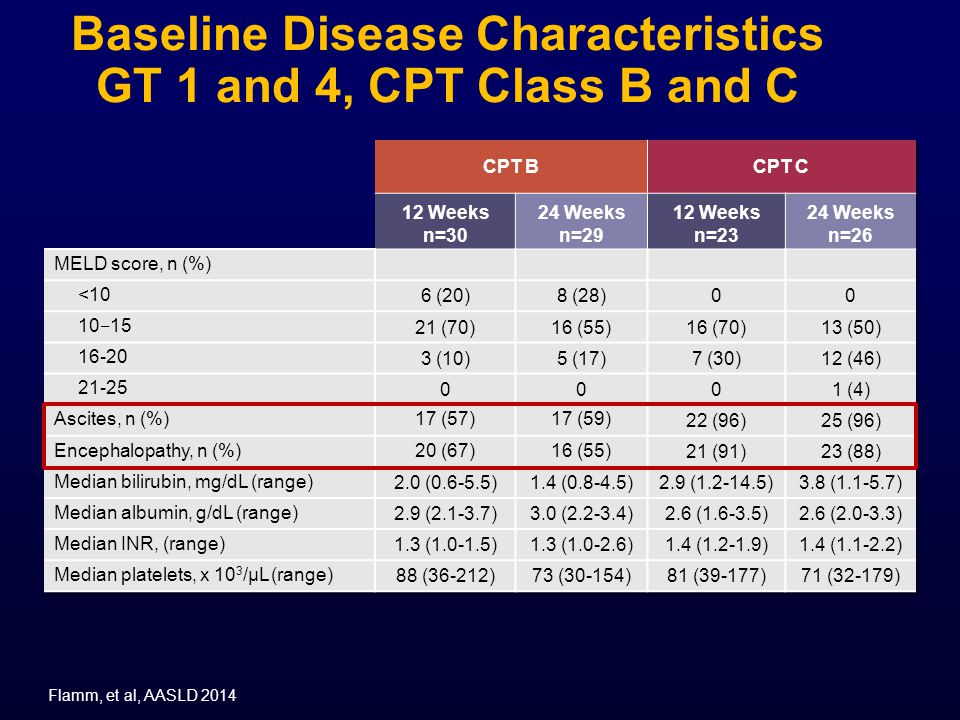 Baseline Disease Characteristics GT 1 and 4, CPT Class B and C Flamm, et al, AASLD 2014