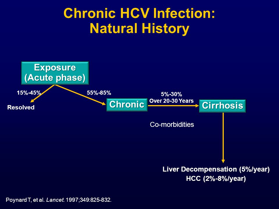 Chronic HCV Infection: Natural History Liver Decompensation (5%/year) HCC (2%-8%/year) Resolved Exposure (Acute phase) Cirrhosis Chronic 5%-30% Over 20-30 Years 15%-45% 55%-85% Poynard T, et al.