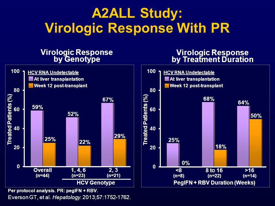 A2ALL Study: Virologic Response With PR Treated Patients (%) Overall (n=44) 59% 25% 22% 2, 3 (n=21) Virologic Response by Genotype 52% HCV RNA Undetectable At liver transplantation Week 12 post-transplant Everson GT, et al.