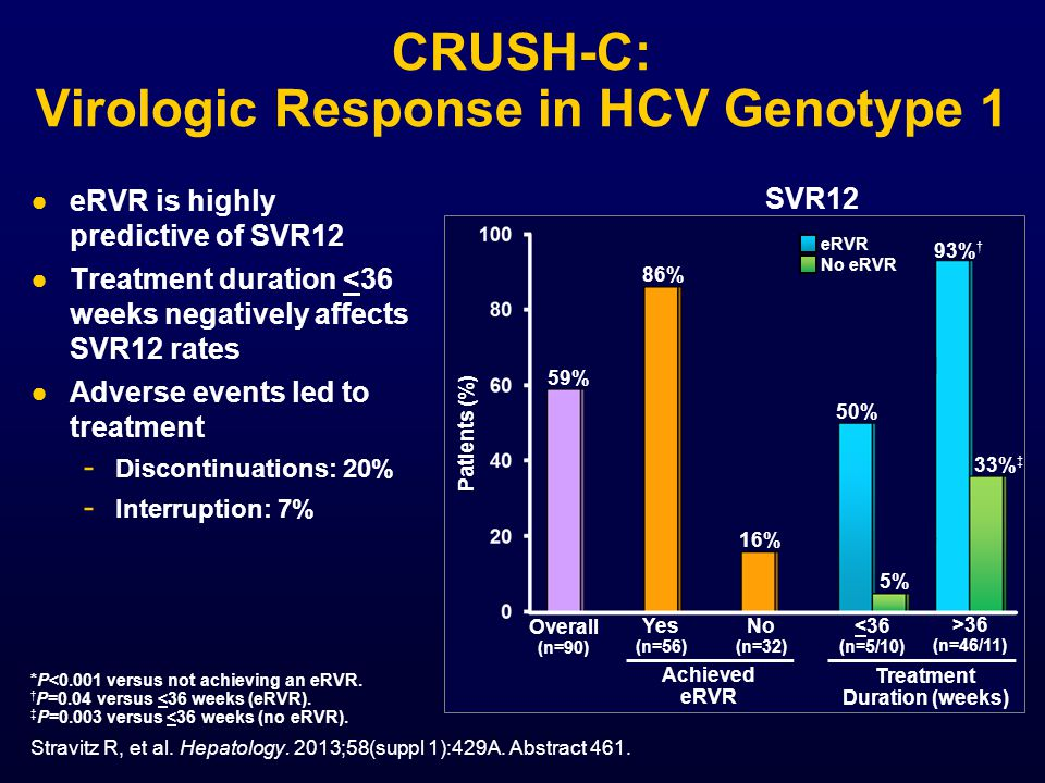 CRUSH-C: Virologic Response in HCV Genotype 1 ●eRVR is highly predictive of SVR12 ●Treatment duration <36 weeks negatively affects SVR12 rates ●Adverse events led to treatment - Discontinuations: 20% - Interruption: 7% SVR12 Patients (%) Yes (n=56) Overall (n=90) No (n=32) <36 (n=5/10) >36 (n=46/11) Achieved eRVR Treatment Duration (weeks) 16% 59% 50% 93% † *P<0.001 versus not achieving an eRVR.