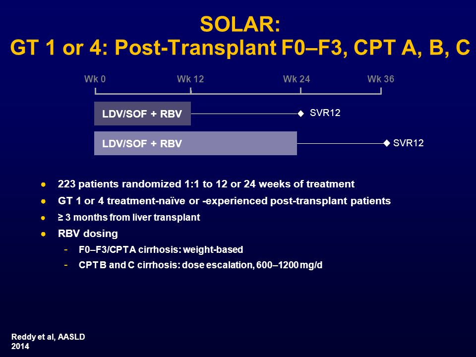 SOLAR: GT 1 or 4: Post-Transplant F0–F3, CPT A, B, C ●223 patients randomized 1:1 to 12 or 24 weeks of treatment ●GT 1 or 4 treatment-naïve or -experienced post-transplant patients ●≥ 3 months from liver transplant ●RBV dosing - F0–F3/CPT A cirrhosis: weight-based - CPT B and C cirrhosis: dose escalation, 600–1200 mg/d LDV/SOF + RBV Wk 0Wk 12Wk 24 SVR12 Wk 36 Reddy et al, AASLD 2014