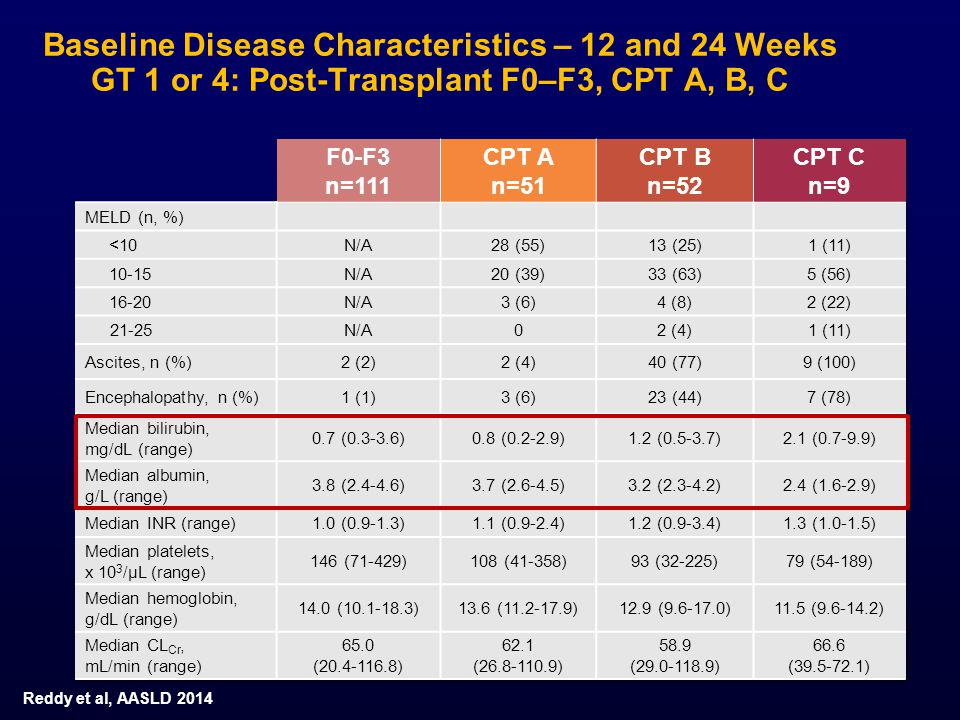 Baseline Disease Characteristics – 12 and 24 Weeks GT 1 or 4: Post-Transplant F0–F3, CPT A, B, C Reddy et al, AASLD 2014
