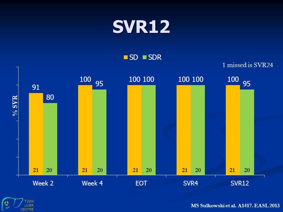 TWH LIVER CENTRE SVR12 % SVR 21 20 21 20 21 20 21 20 21 20 MS Sulkowski et al.