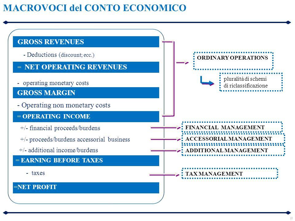 - taxes =NET PROFIT pluralità di schemi di riclassificazione GROSS REVENUES - Deductions ( discount; ecc.) = NET OPERATING REVENUES - operating monetary costs GROSS MARGIN - Operating non monetary costs = OPERATING INCOME +/- financial proceeds/burdens +/- proceeds/burdens accessorial business +/- additional income/burdens = EARNING BEFORE TAXES TAX MANAGEMENT ADDITIONAL MANAGEMENT ACCESSORIAL MANAGEMENT ORDINARY OPERATIONS FINANCIAL MANAGEMENT 10 MACROVOCI del CONTO ECONOMICO