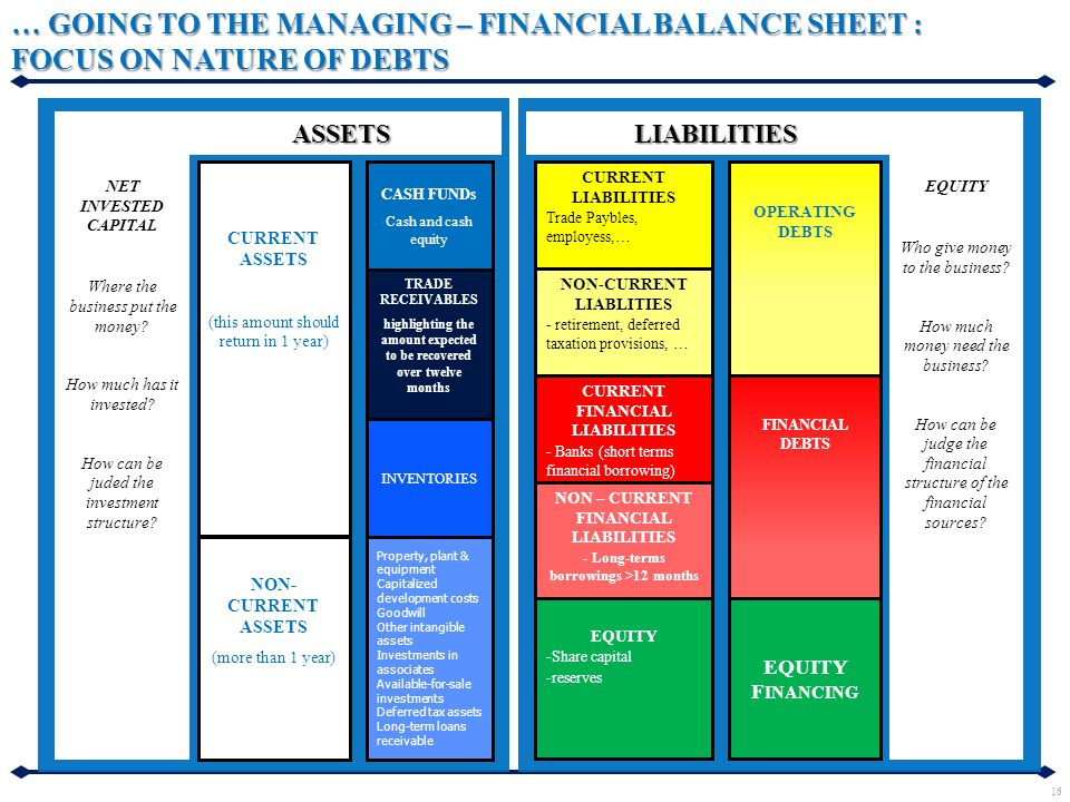 … GOING TO THE MANAGING – FINANCIAL BALANCE SHEET : FOCUS ON NATURE OF DEBTS NET INVESTED CAPITAL Where the business put the money? How much has it in