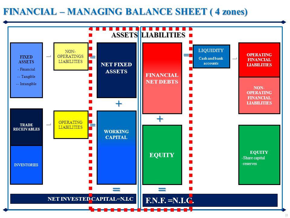 NET FIXED ASSETS FINANCIAL – MANAGING BALANCE SHEET ( 4 zones) WORKING CAPITAL EQUITY FINANCIAL NET DEBTS OPERATING FINANCIAL LIABILITIES NON- OPERATING FINANCIAL LIABILITIES EQUITY - Share capital - reserves ASSETSLIABILITIES TRADE RECEIVABLES INVENTORIES FIXED ASSETS - Financial - - Tangible - - Intangible LIQUIDITY Cash and bank accounts - NON- OPERATINGS LIABILITIES - OPERATING LIABILITIES - + + == F.N.F.