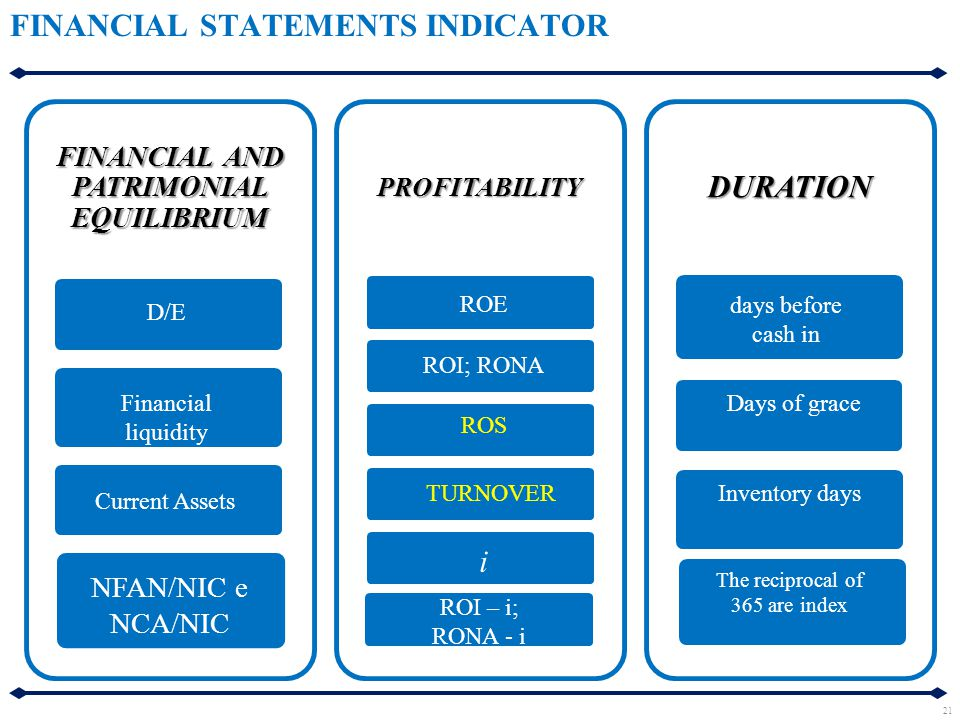 FINANCIAL STATEMENTS INDICATOR FINANCIAL AND PATRIMONIAL EQUILIBRIUM PROFITABILITYDURATION Current Assets Financial liquidity NFAN/NIC e NCA/NIC ROS R