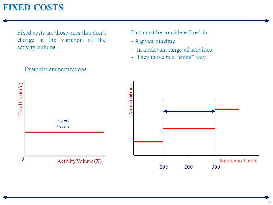 Fixed costs are those ones that don't change at the variation of the activity volume Fixed Costs Total Costs (Y) Activity Volume (X) 0 Example: ammort