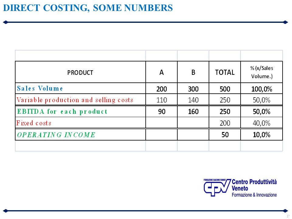 27 DIRECT COSTING, SOME NUMBERS
