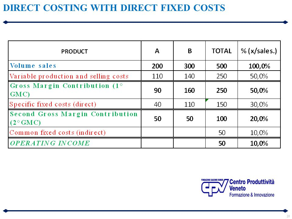 28 DIRECT COSTING WITH DIRECT FIXED COSTS