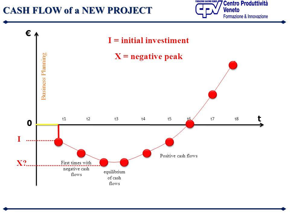 CASH FLOW of a NEW PROJECT t1t2t3t4t5t6t7t8 First times with negative cash flows Positive cash flows equilibrium of cash flows Business Planning I X.