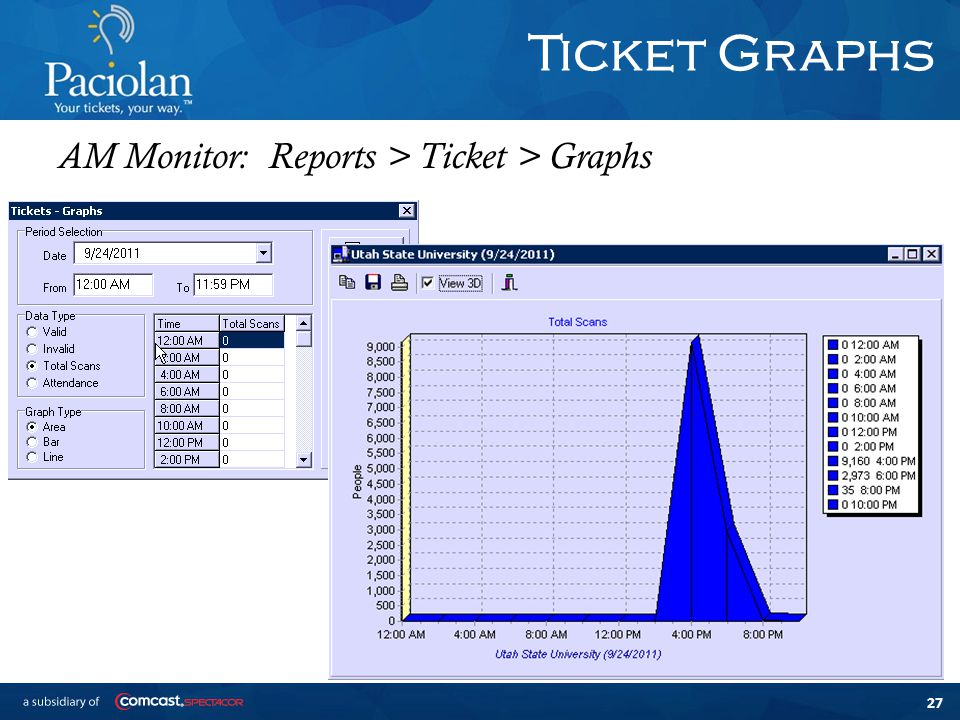 27 Ticket Graphs AM Monitor: Reports > Ticket > Graphs