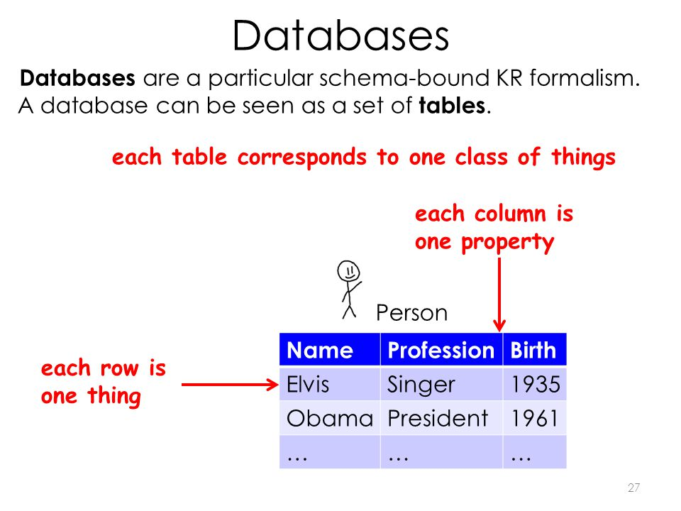 Databases 27 Databases are a particular schema-bound KR formalism.