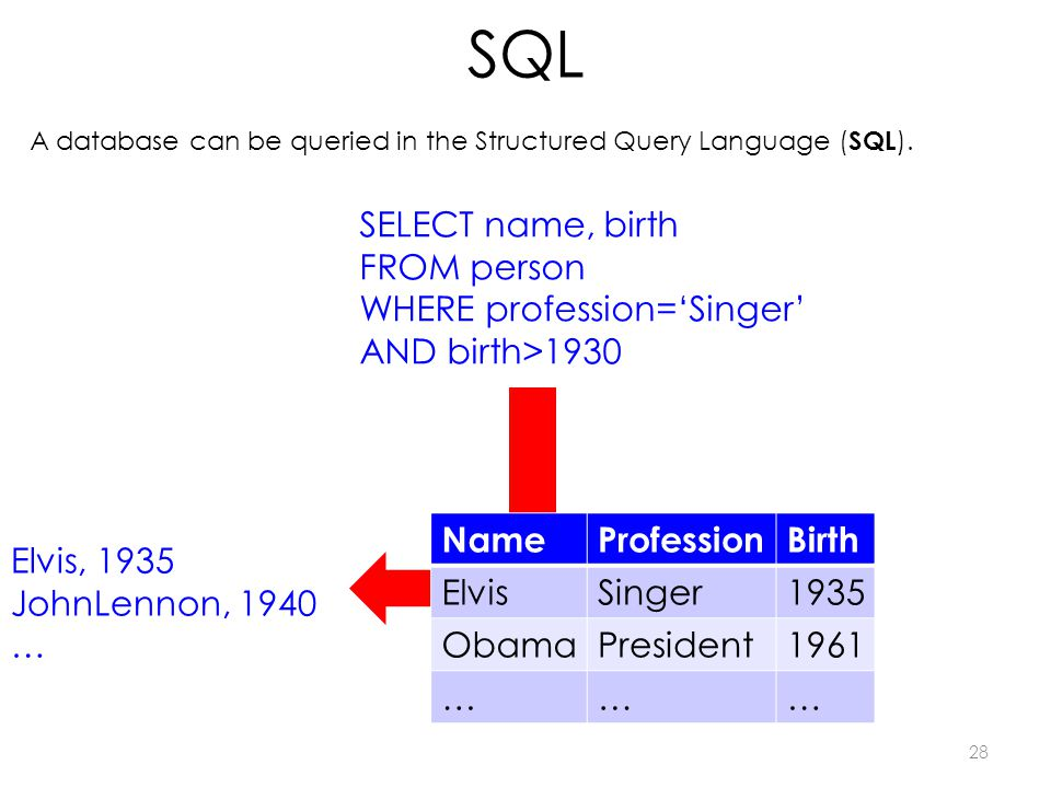 SQL 28 A database can be queried in the Structured Query Language ( SQL ).