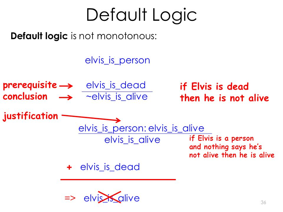 Default Logic 36 Default logic is not monotonous: elvis_is_person: elvis_is_alive elvis_is_alive => elvis_is_alive elvis_is_dead ~elvis_is_alive if Elvis is a person and nothing says he's not alive then he is alive if Elvis is dead then he is not alive elvis_is_person elvis_is_dead + prerequisite conclusion justification