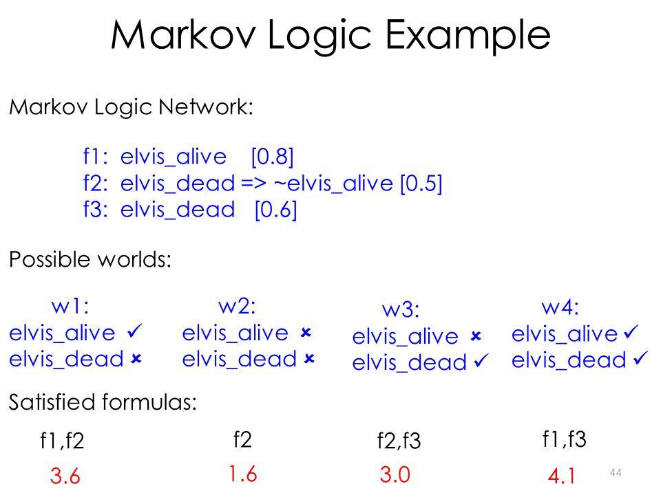 Markov Logic Example 44 f1: elvis_alive [0.8] f2: elvis_dead => ~elvis_alive [0.5] f3: elvis_dead [0.6] w1: elvis_alive elvis_dead  w2: elvis_alive  elvis_dead  w4: elvis_alive elvis_dead w3: elvis_alive  elvis_dead f1,f2 f2 f2,f3 f1,f3 Satisfied formulas: Markov Logic Network: Possible worlds: 3.6 1.6 3.0 4.1