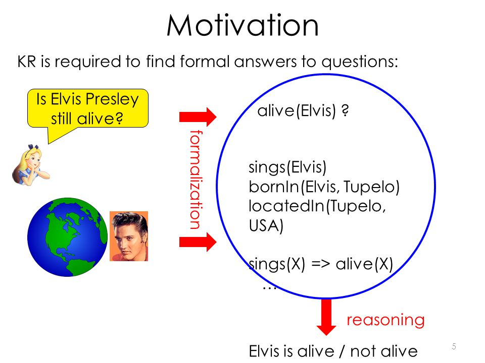 Motivation 5 Is Elvis Presley still alive. alive(Elvis) .