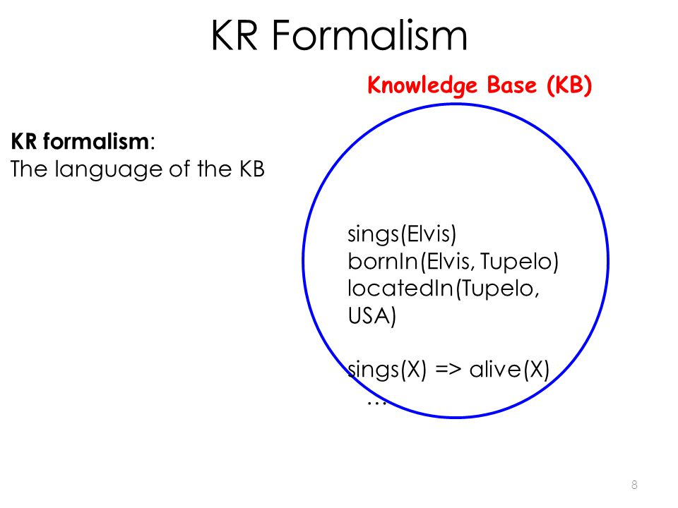 KR Formalism 8 Knowledge Base (KB) KR formalism : The language of the KB sings(Elvis) bornIn(Elvis, Tupelo) locatedIn(Tupelo, USA) sings(X) => alive(X) …