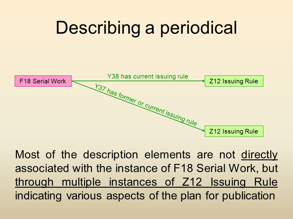 Describing a periodical F18 Serial WorkZ12 Issuing Rule Y38 has current issuing rule Y37 has former or current issuing rule Most of the description el