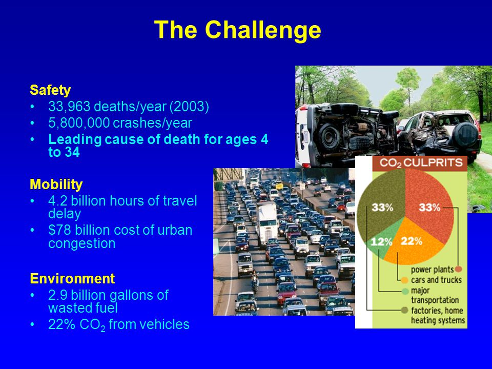 The Challenge Safety 33,963 deaths/year (2003) 5,800,000 crashes/year Leading cause of death for ages 4 to 34 Mobility 4.2 billion hours of travel del