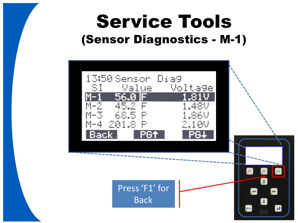 Service Tools (Sensor Diagnostics - M-1) Press 'F1' for Back